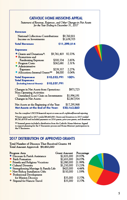 chma-2017-annual-report-financials