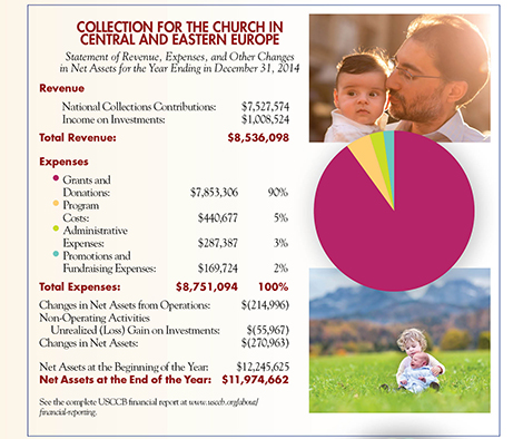 Collection for the Church in Central and Eastern Europe 2014 Financial Information.