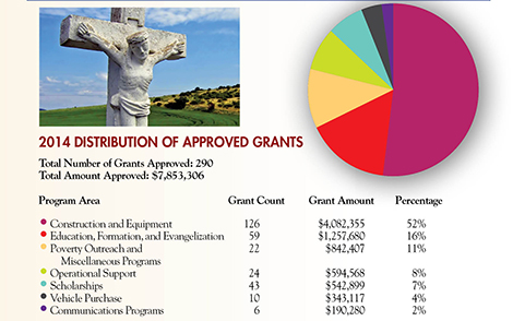 Collection for the Church in Central and Eastern Europe 2014 Distribution of Approved Grants.