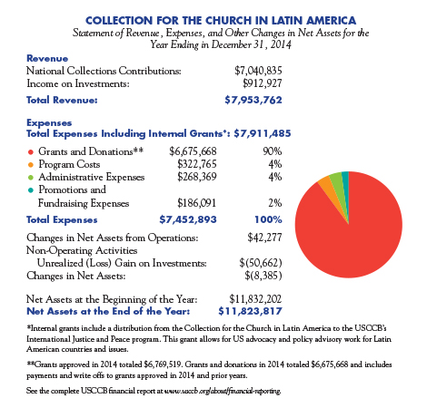 Collection for the Church in Latin America 2014 Financial Information.