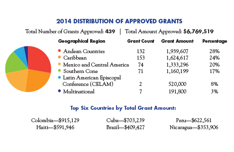 Collection for the Church in Latin America 2014 Distribution of Approved Grants.