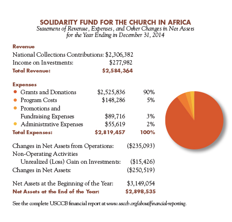 Solidarity Fund for the Church in Africa 2014 Financial Information.