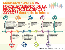 Child and Youth Protection Infographic on Milestones