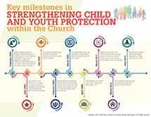 CYP Infographic on key milestones