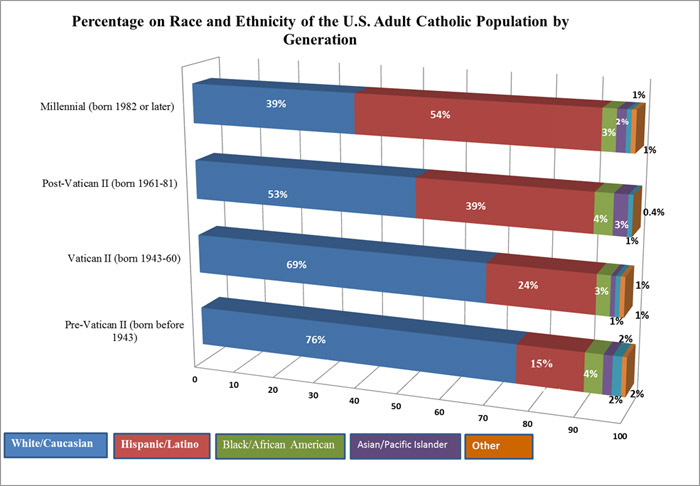 hispanic-media-kit-chart-percentage-of-race-700