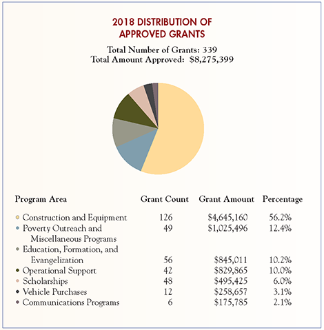 ccee-2018-annual-report-Page7-chart-470
